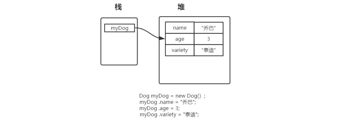 Java的基本类型和引用类型的内存分配