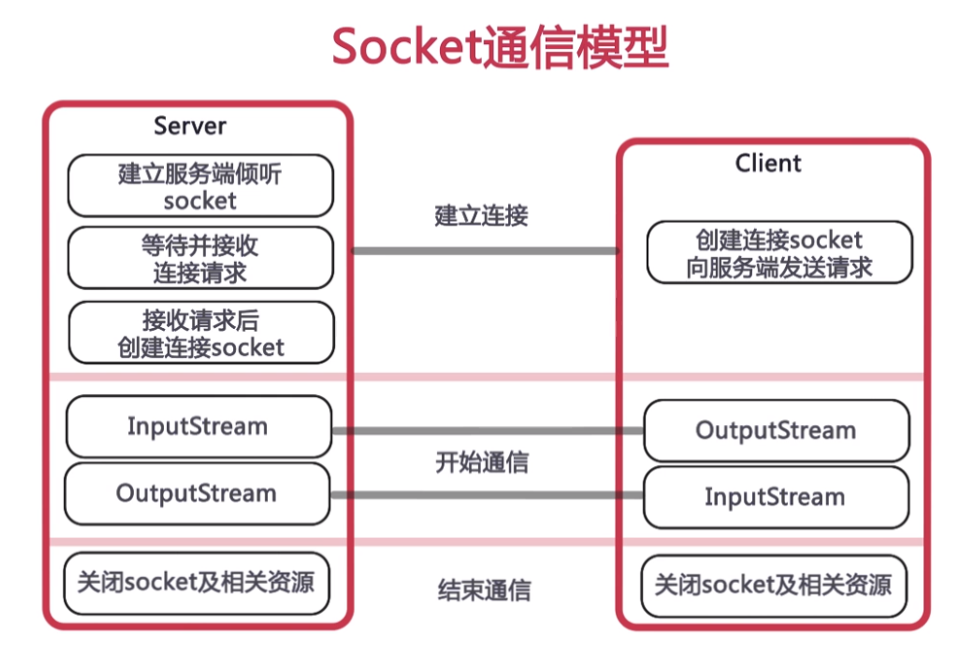 2:Socket:基于TCP的Socket通信以及使用多线程实现多客户端的通信
