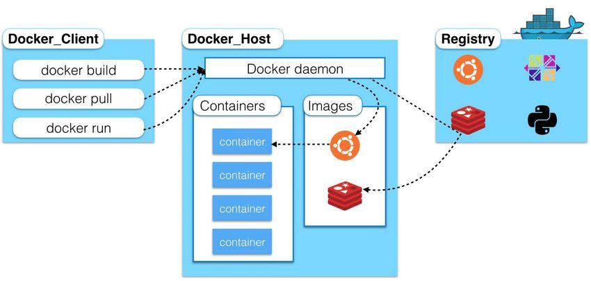 Docker:基础篇