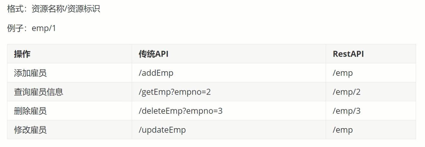 SpringMVC:使用Restful完成简单的图书管理系统的增删改查
