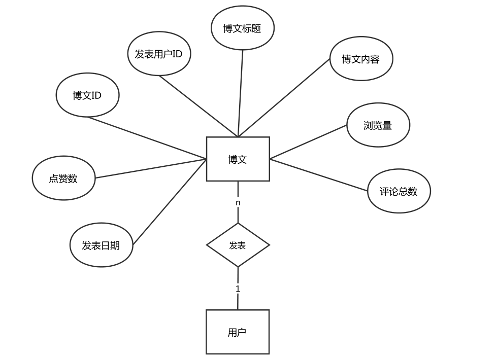 个人博客数据库设计