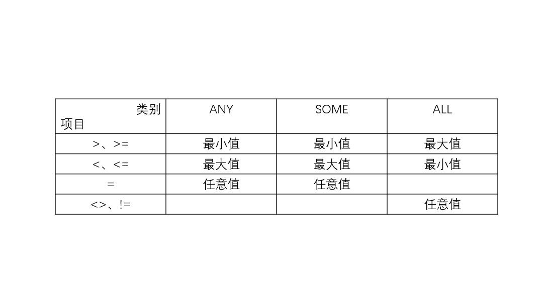 5-3:由比较运算符引发的子查询