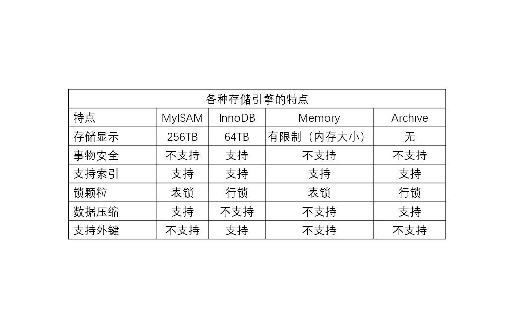 9-6:MySQL 各个存储引擎特点
