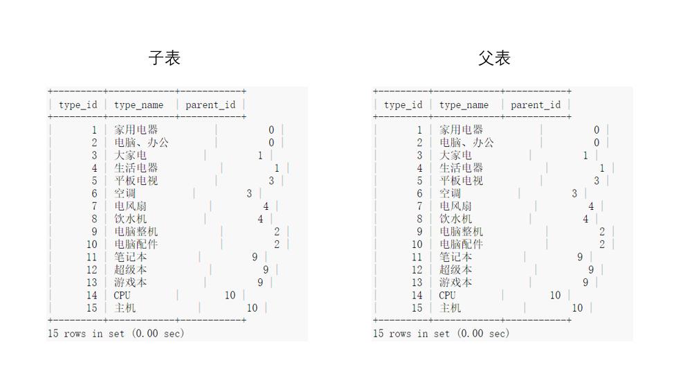 5-13:无限级分类表设计