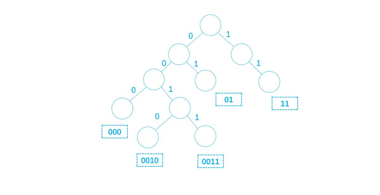Huffman编码原理和代码实现