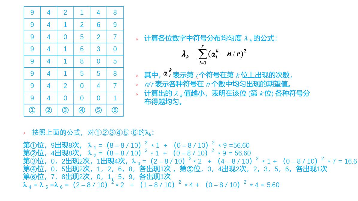 散列方法和散列函数
