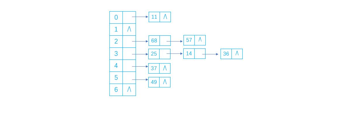 处理散列函数冲突的几种方法