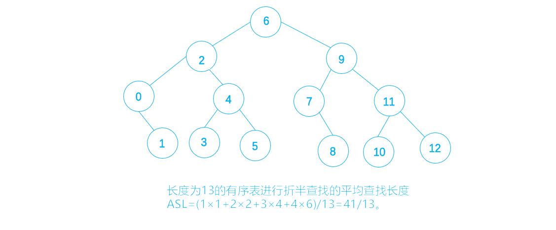 顺序查找和二分查找法以及二叉搜索树的相关知识整理