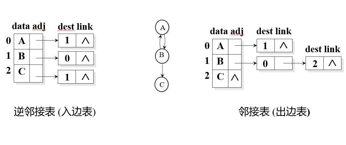 图的基本概念和存储结构