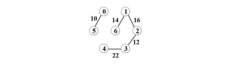 Kruskal算法求最小生成树