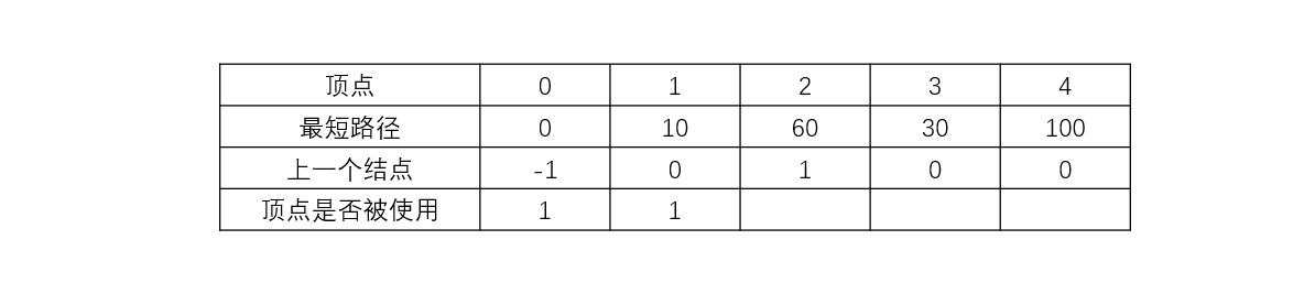 Dijkstra算法求最短路径
