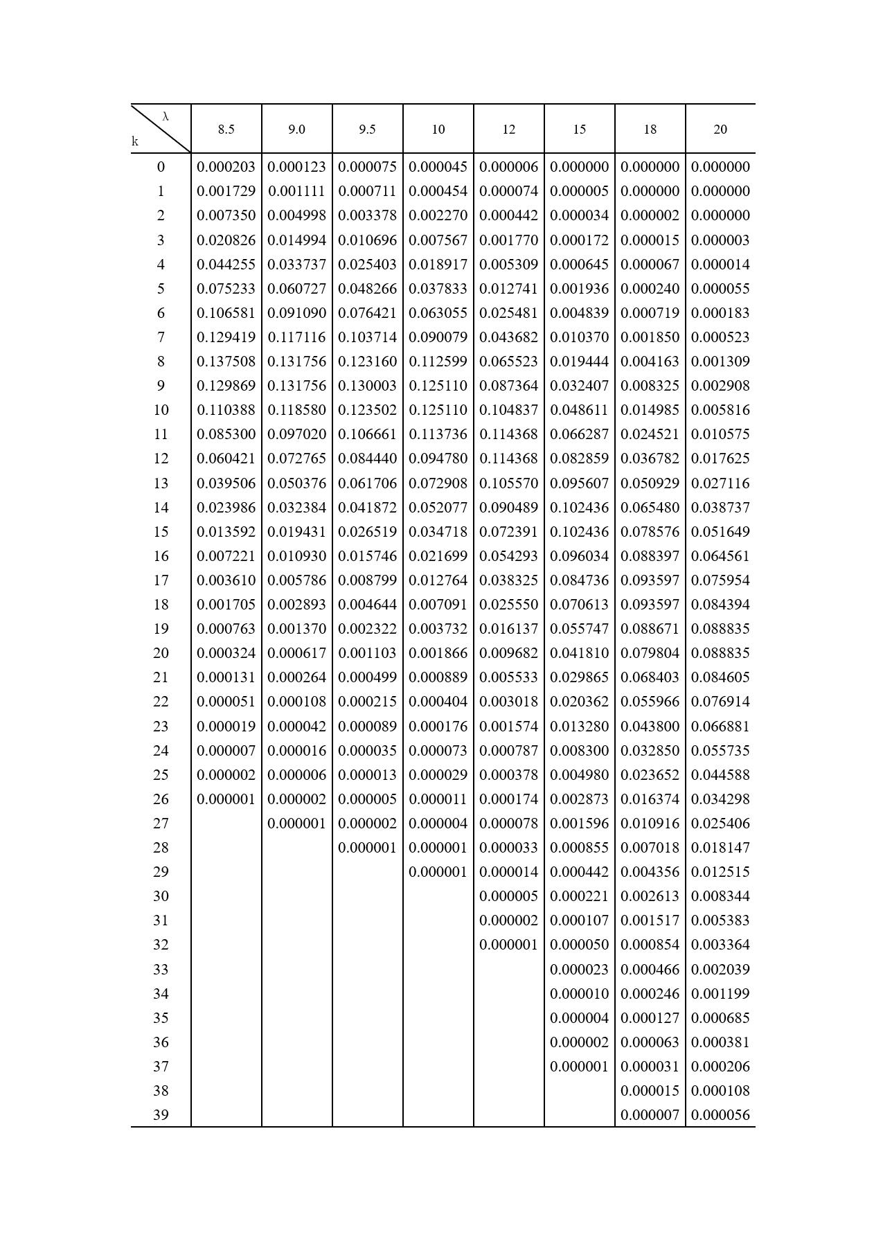 泊松分布表所有图表集合