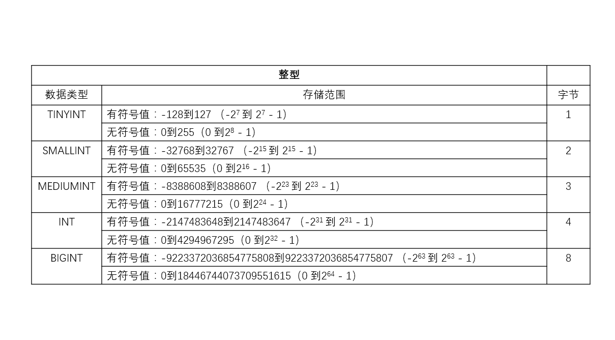 2-2:MySQL数据类型之整型