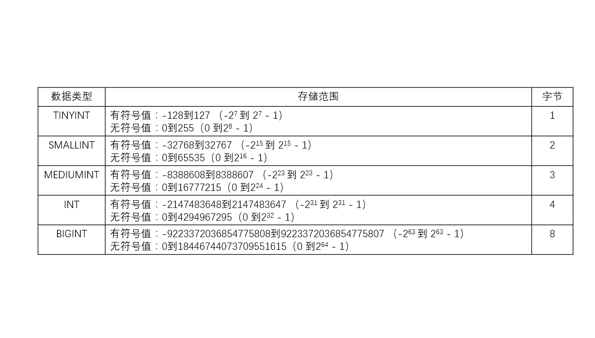 2-3:MySQL数据类型之浮点型
